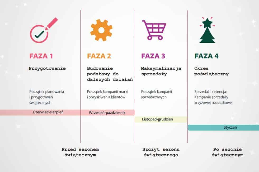 Źródło:  Holiday Marketing Guide