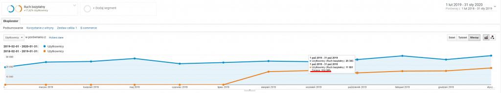 sklep motoryzacyjny użytkownicy rok do roku analytics