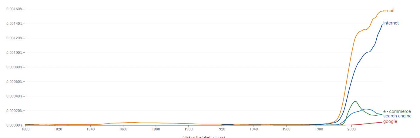 google books ngram viewer - wykres
