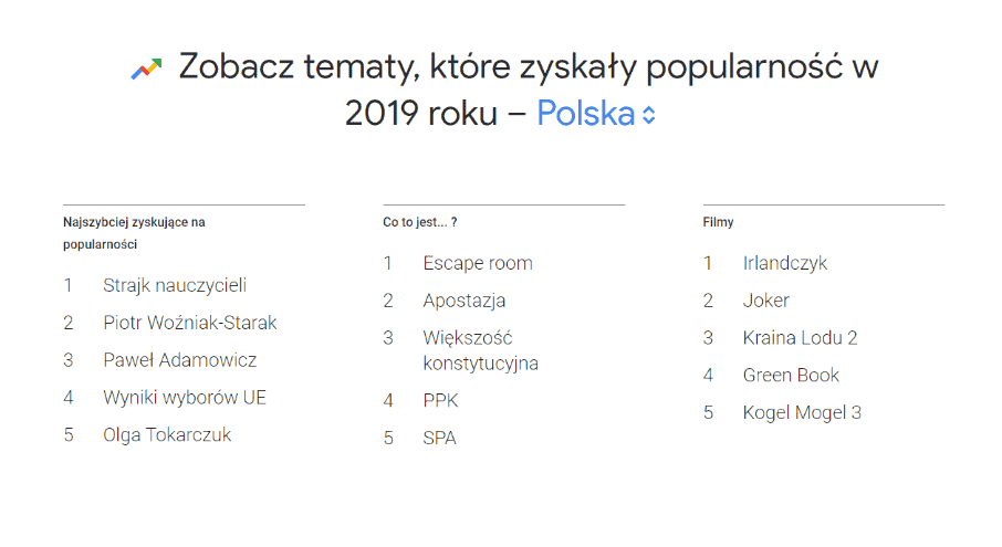 google trends - trendy 2019