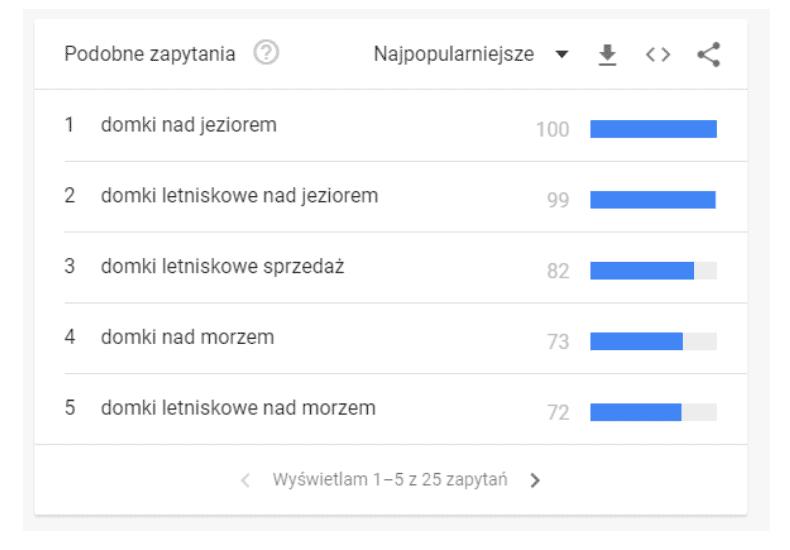 google trends - najpopularniejsze zapytania