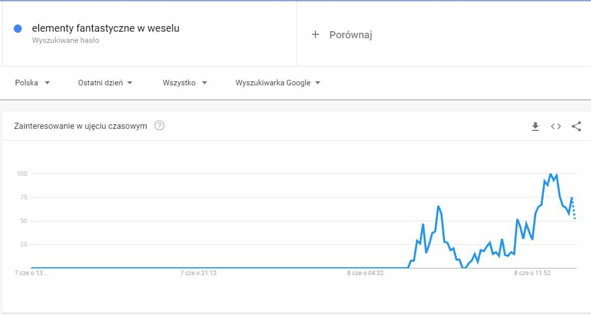 google trends - matura