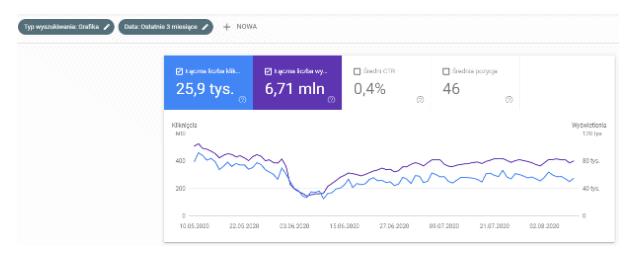 google search console - filtr grafika