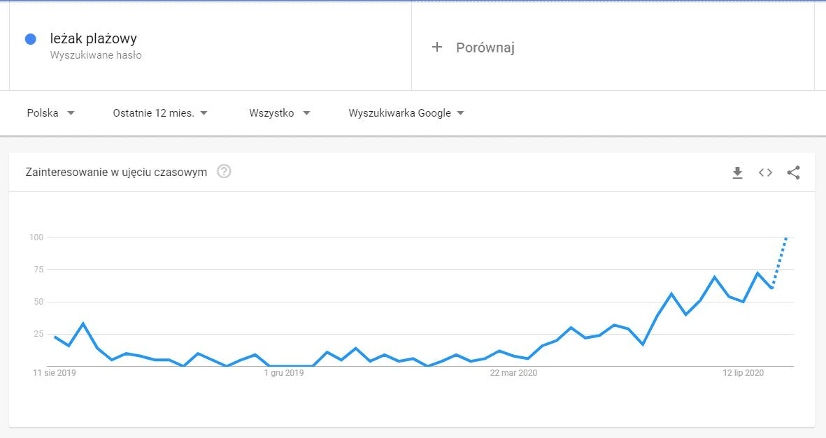 google trends lezak plazowy
