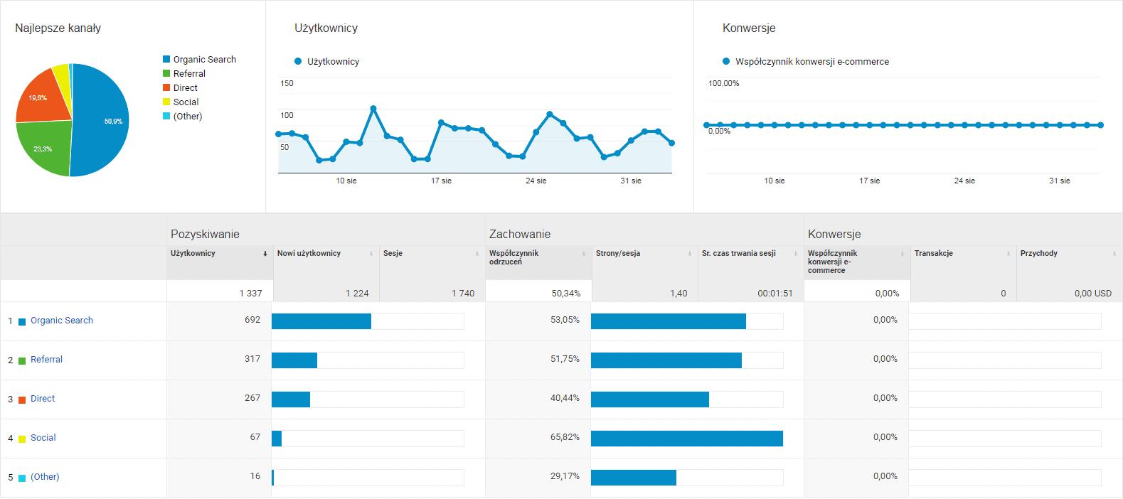 google analytics - pozyskiwanie