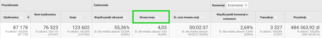 google analytics - strony