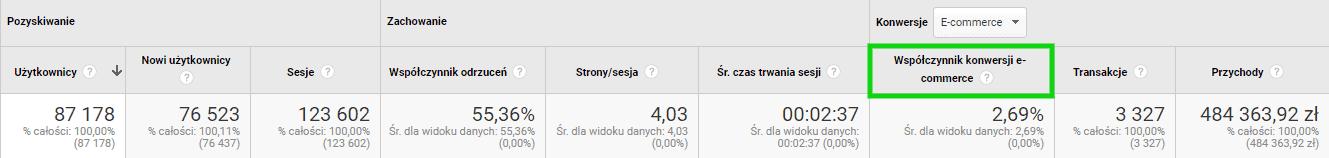 google analytics - wspolczynnik konwersji