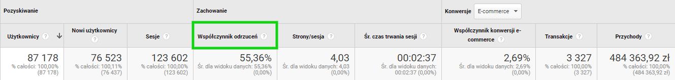google analytics - wspolczynnik odrzucen