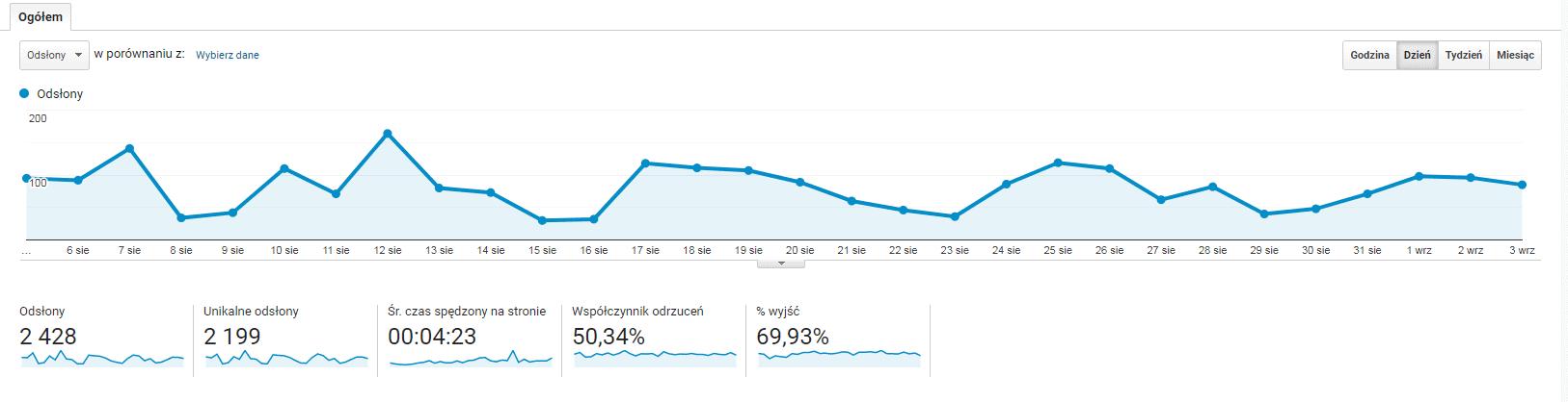 google analytics - zachowanie