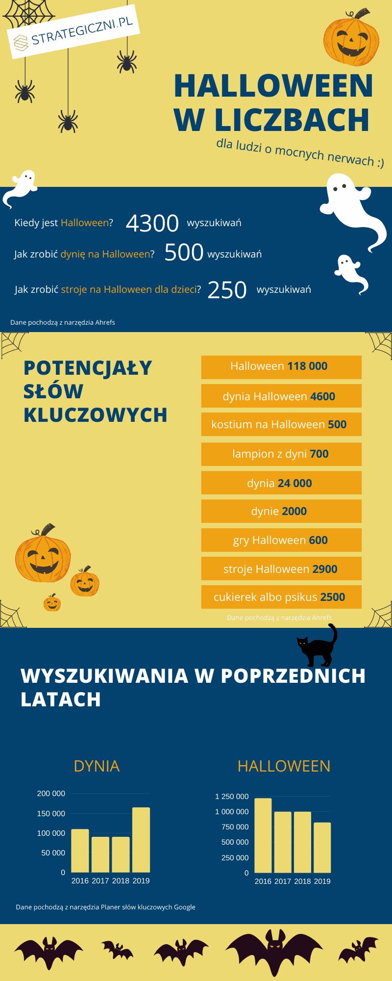 infografika - dane na temat halloween